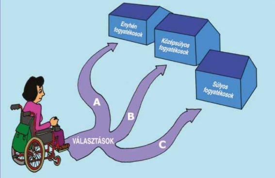 Értelmi fogyatékossággal élő felnőttek gondolatai az intézményi kiváltásról 3.  – Tapasztalatok érdekvédelmi tanácsadóként